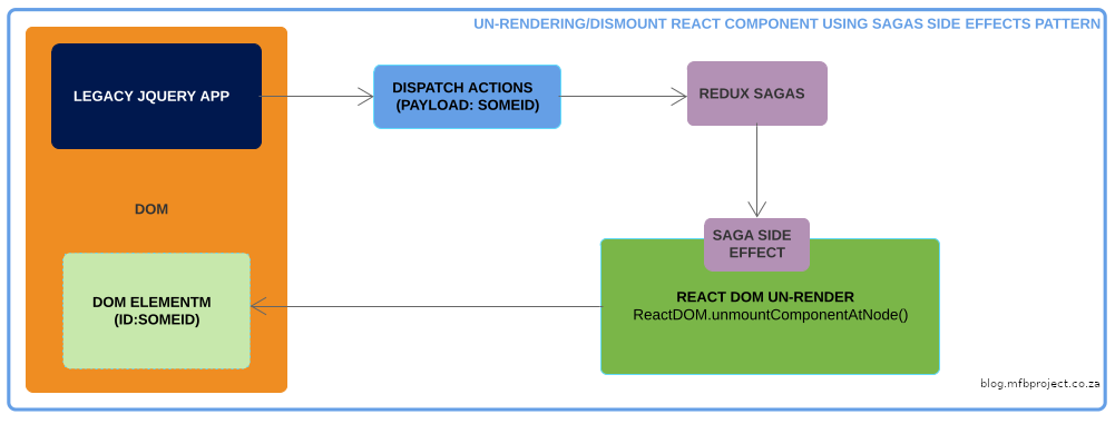 un-rendering/dismount react component using sagas side effects pattern