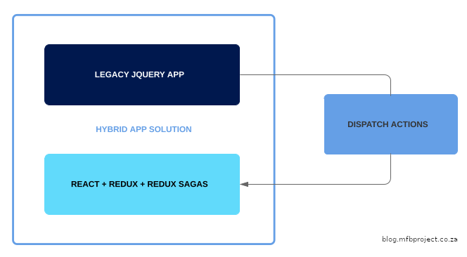 Hybrid app solution simple overview