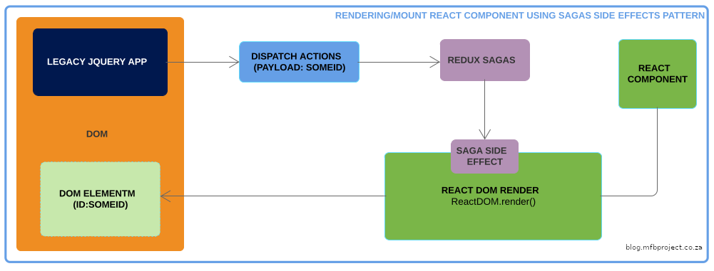 Rendering/mount react component using sagas side effects pattern